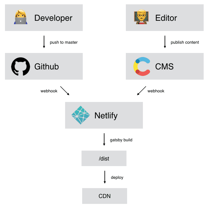 Modern CMS infrastructure