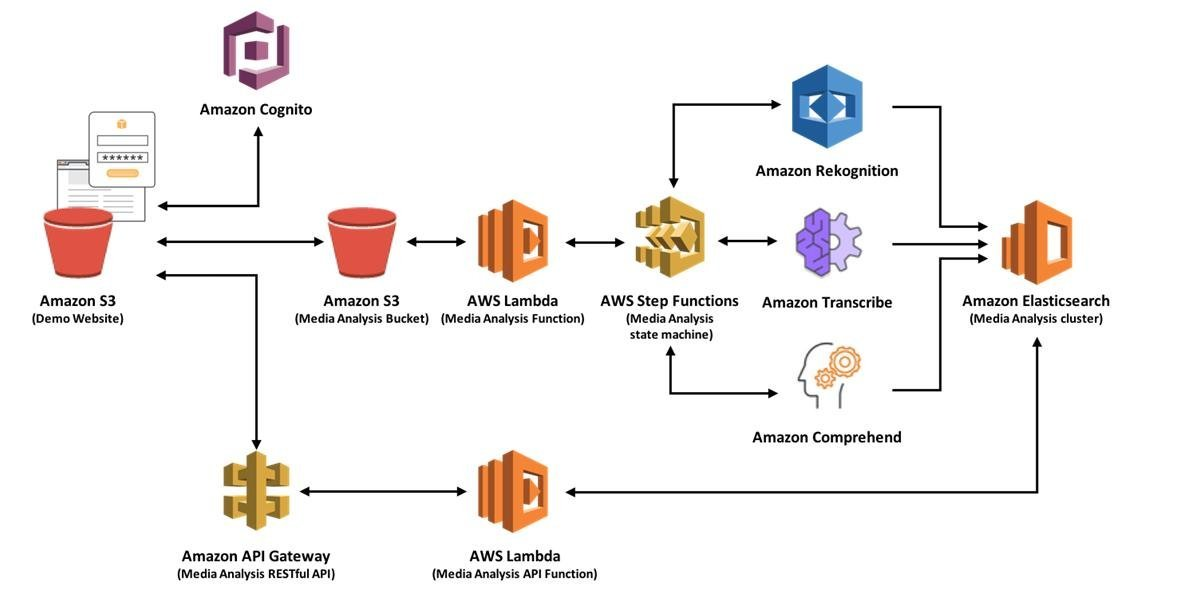 AWS Amazon Web Services - Cloud