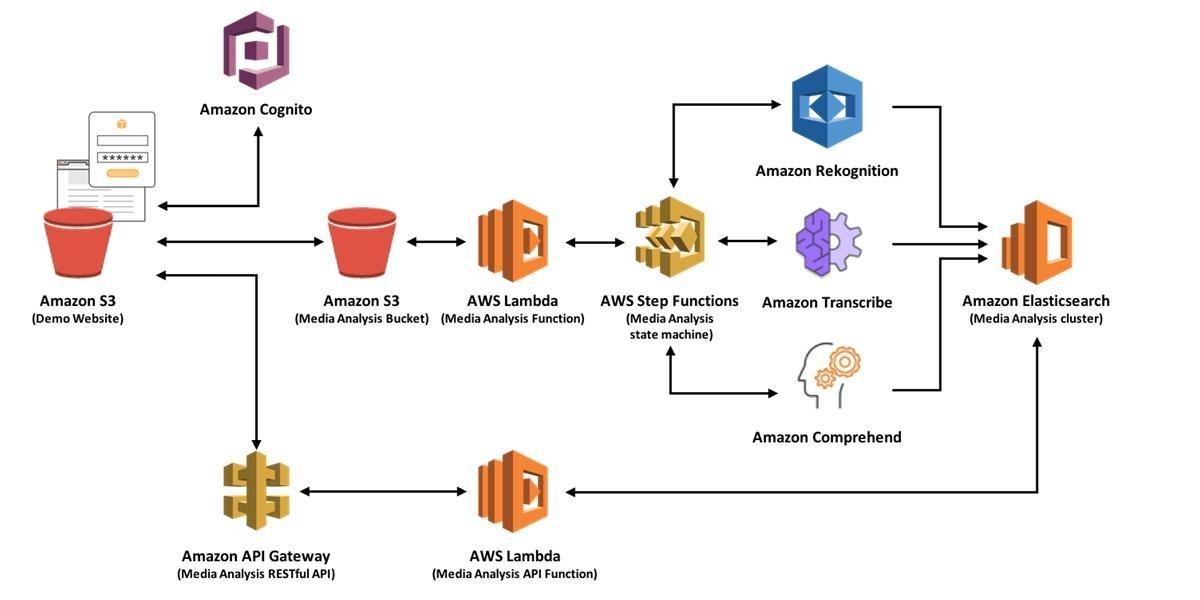 AWS Amazon Web Services - Cloud