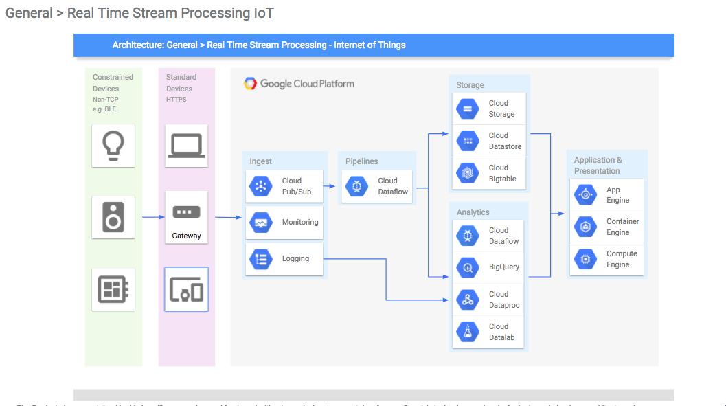 Google Real Time Stream Processing IoT