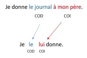 http://idiomafrances.es/pronombres/dobles-pronombres-cod-coi/