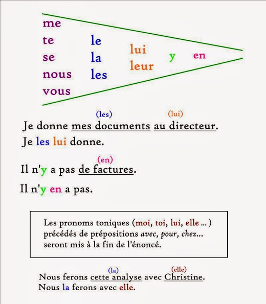 http://www.bonjourdefrance.com/exercices/contenu/doubles-pronoms.html