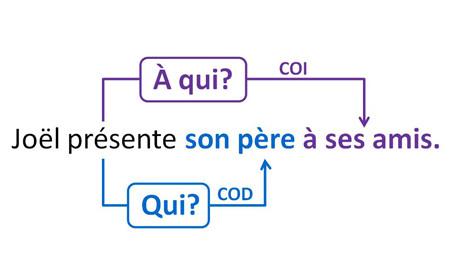 Pronombres De Complemento Pronoms De Complément Sjbfrances