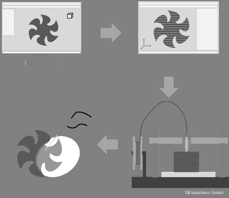 3d-Druck, Ablauf, Schema, Additive Fertigung, Schritte, Tilt Industries, Prozess