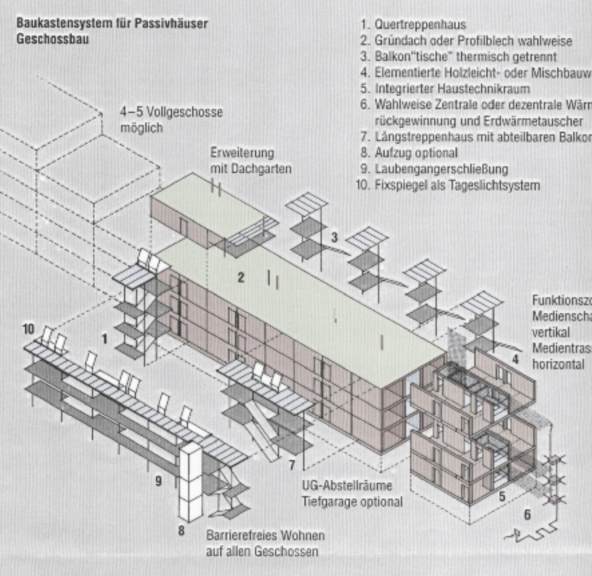 Passivhaus-Baukasten für Mehrfamilienhaus 1996