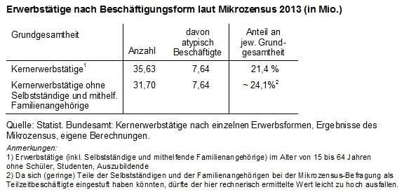 atypische Beschäftigung laut Mikrozensus