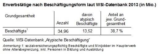atypische Beschäftigung laut WSI