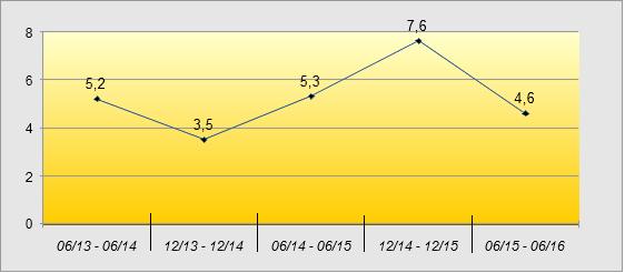 Wachstumsraten Leiharbeitsbeschäftigung seit 2013