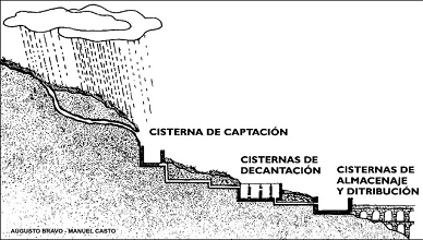 Esquema de la composición del aquae castellum.