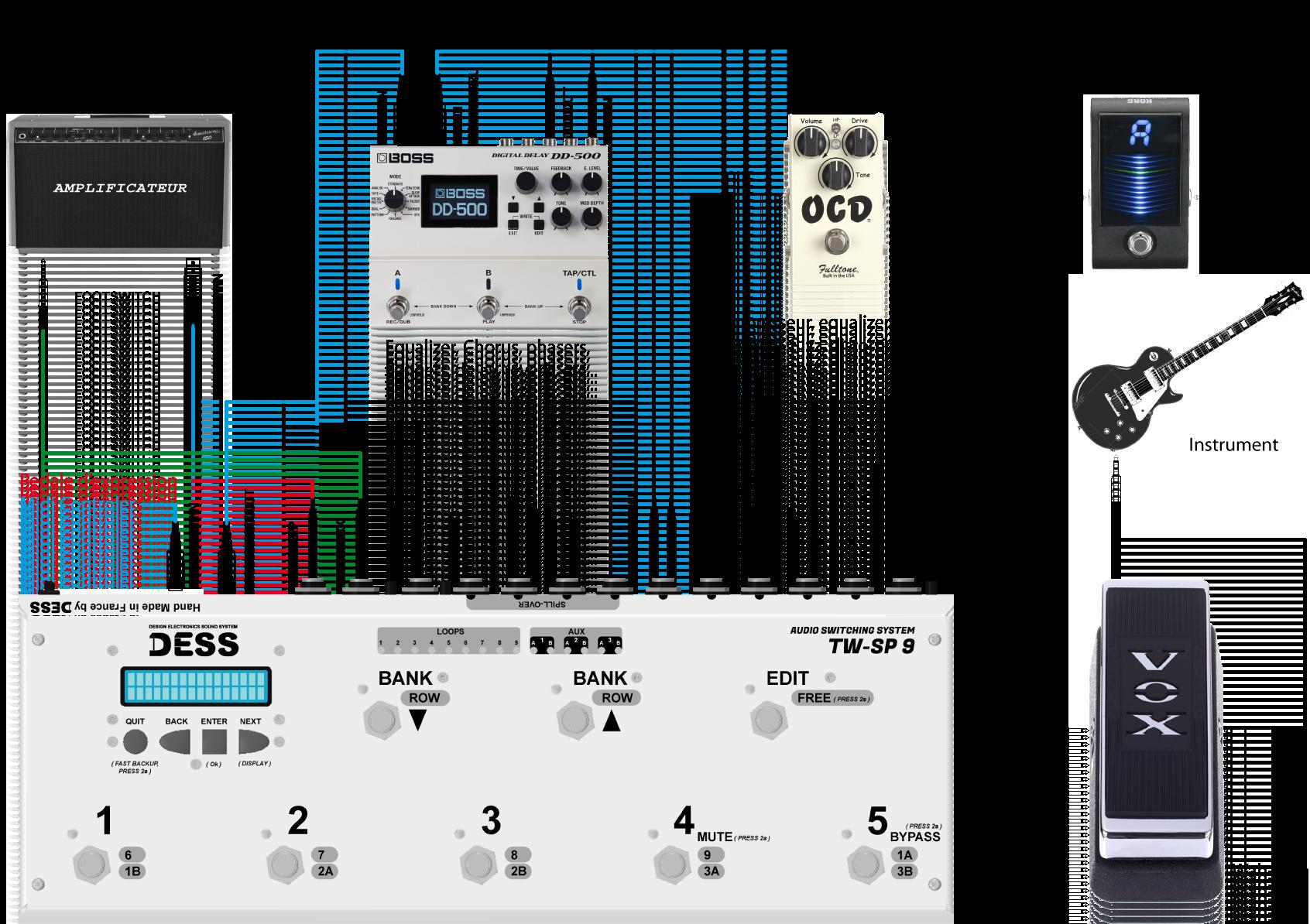 Switcher d'effets pour guitare c'est quoi?