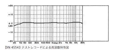 新オーディオ基板を外した時の周波数特性