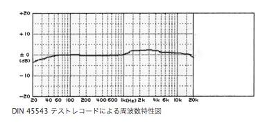 新オーディオ基板装着時の周波数特性