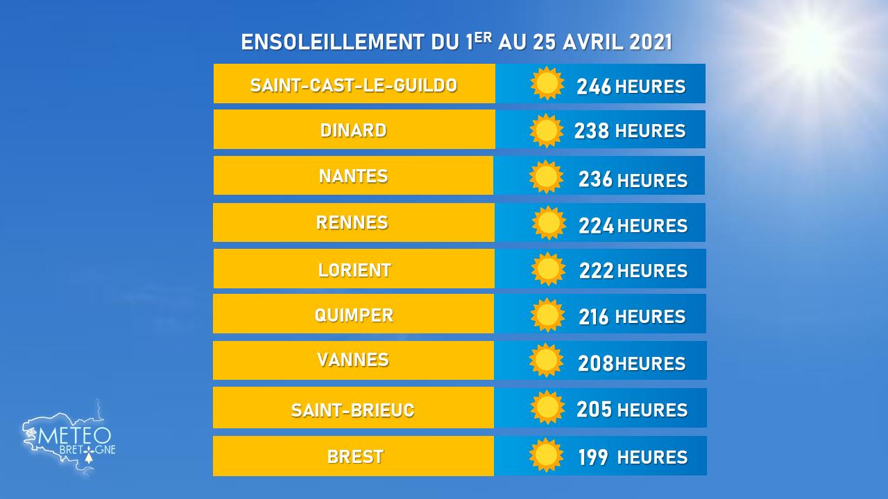 En avril, la Bretagne plus ensoleillée que la Corse et la Côte d'Azur !
