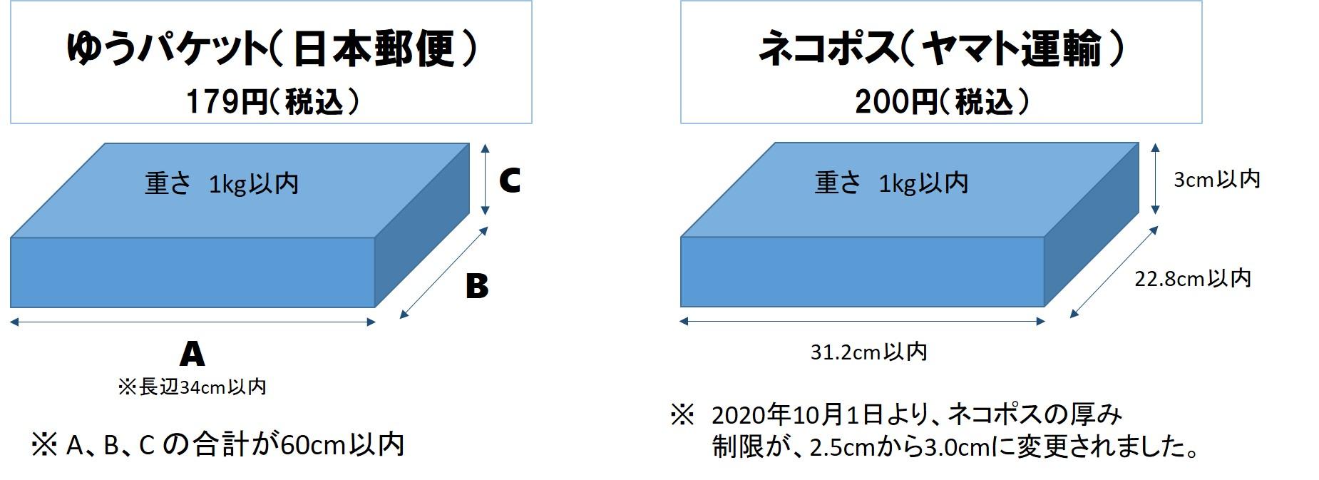 ゆうパケット(日本郵便)、ネコポス(ヤマト運輸)のサイズ比較