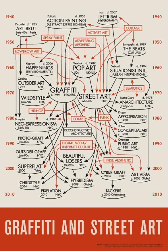 origine street art et graffiti - schema résumé