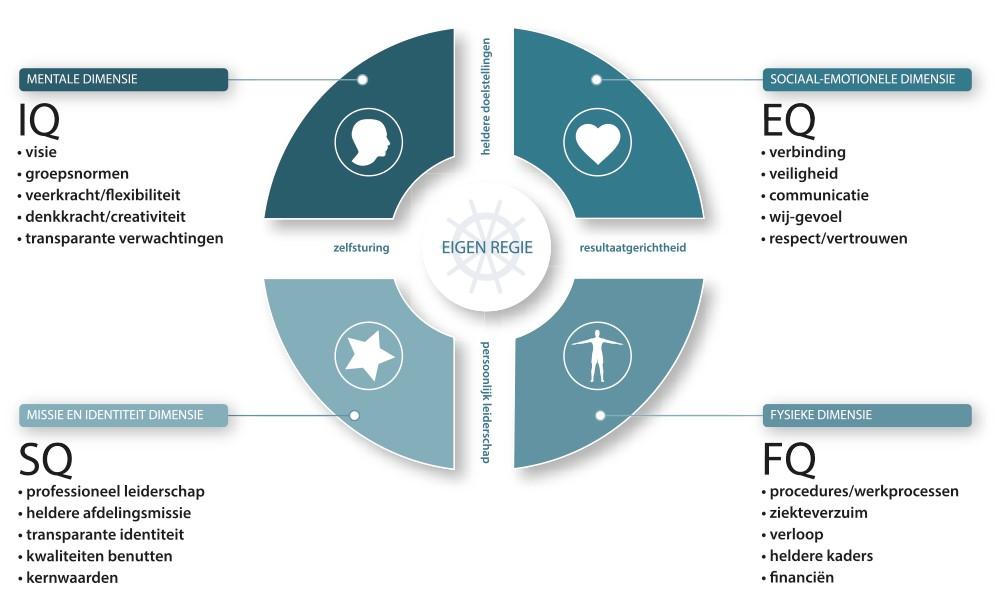 vitaliteitsmanagement balansmodel quickscan bedrijfscan integrale aanpak teamtraining preventie