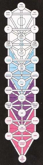 カバラ 生命の木 ヤコブの梯子 四世界