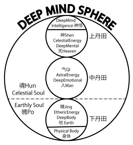 Sphäre des Tiefen Verstands