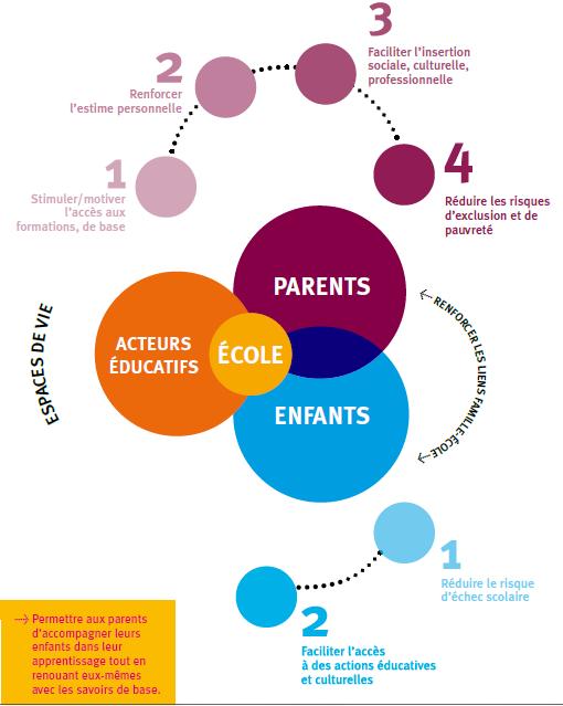Objectifs Actions Éducatives Familiales