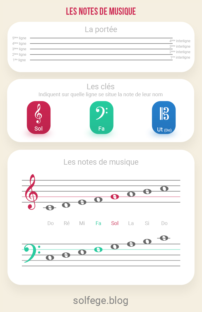 Flash cards piano