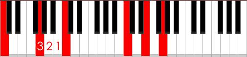 C-G-C bass