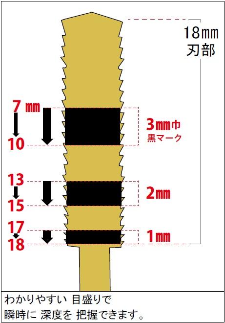 ホリコ カーバイドバー 図:わかりやすい目盛りで、瞬時に深度を把握できます。