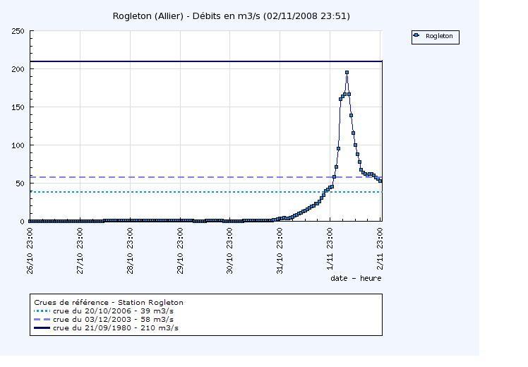 Le débit de l'Allier est passé de 1 m3 à 200 m3 en quelques heures !