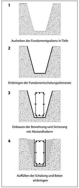 Turbo ecofix - Die Fundamentschalung - Obernolte RX39