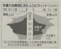 日経新聞より