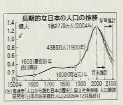 人口減少社会 出典:日本経済新聞