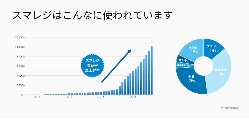 横浜 青葉区でクラウド会計に対応する税理士亀山敦志がお勧めするクラウドPOSレジシステムのスマレジです。税理士亀山がスマレジの導入支援をお手伝いをします。
