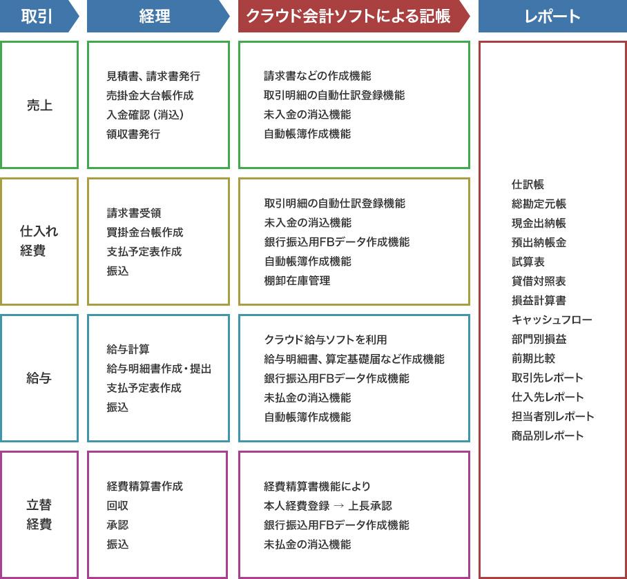 亀山敦志税理士事務所における会計の会社取引→ご用意いただきたい資料→会計入力→出力できる資料の表です。