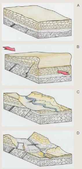 """Formación de la Risca de Valdeprados (Extraído de """"Las raíces del paisaje""""). A y B) Formación de un cabalgamiento. C y D) Debido a la elevación del sustrato en un entorno en el que ya existía un curso de agua, el río Moros """"corta"""" o """"sierra"""" el sustrato."""