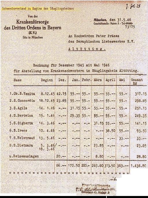 Rechnungsstellung des Dritten Ordens an den Pater Präses des Seraphischen Liebeswerkes für die Abstellung von Krankenschwestern im Säuglingsheim Altötting in den ersten sechs Betriebsmonaten.