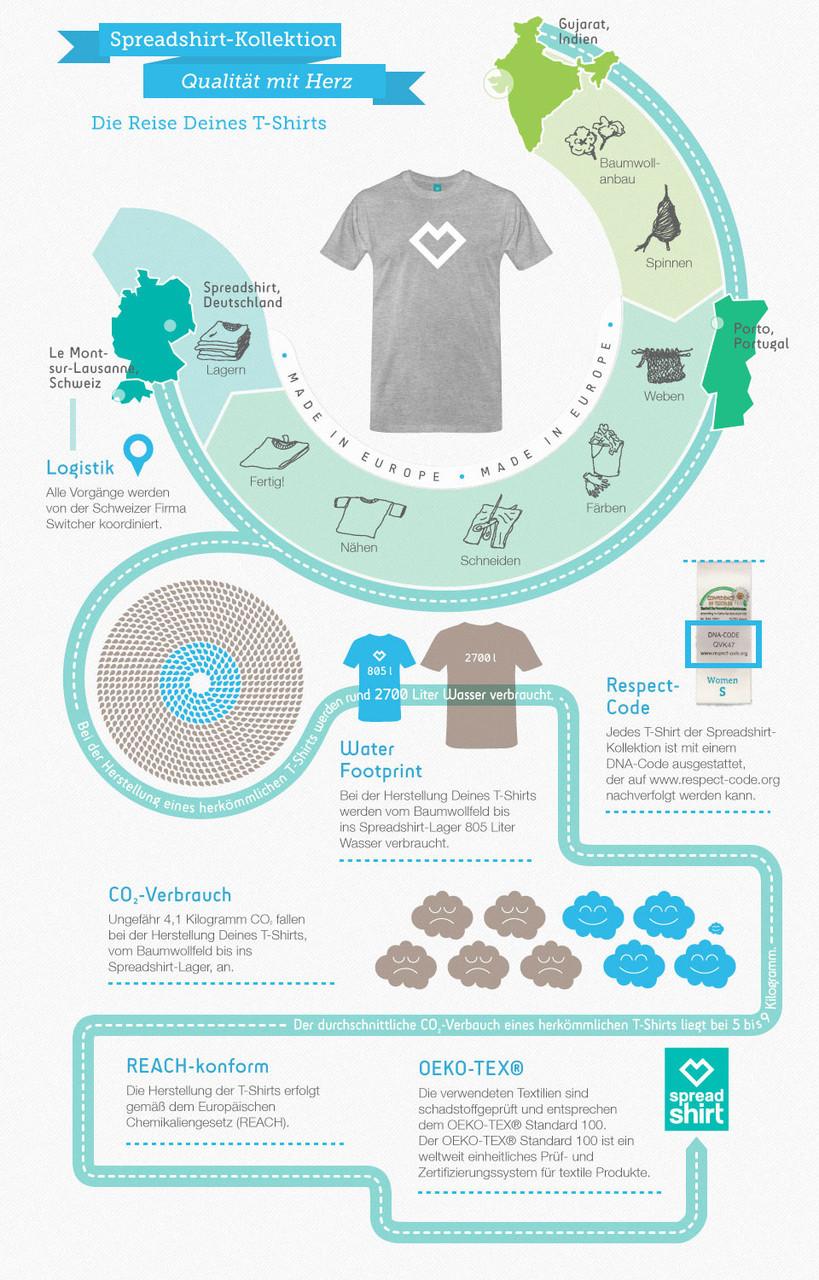 Der Weg deines MeerFrucht-Shirts