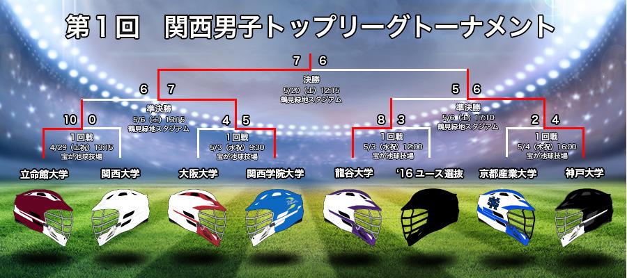第1回 関西学生ラクロストップリーグトーナメント