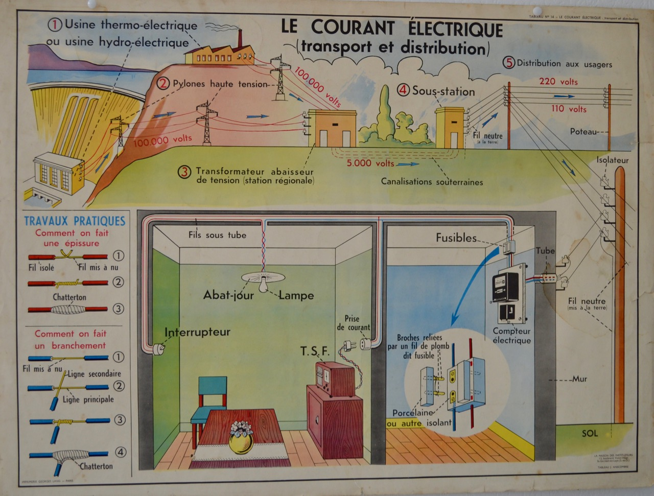 Electriciteit in huis