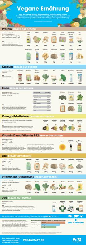 Vegane Ernährung, PETA