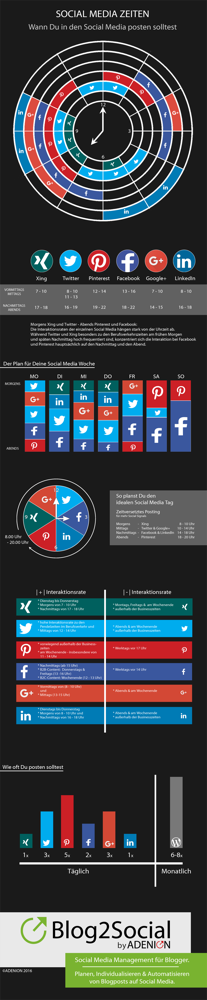 Social Media, der perfekte Tag, Social Media Marketing, Online Marketing