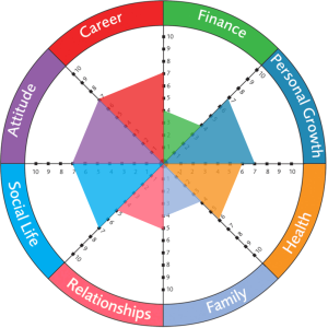 Unbalanced Wheel of Life