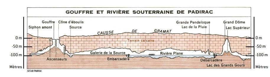Plan tiré d'une fiche pédagogique téléchargeable sur le site du Gouffre de Padirac (https://www.gouffre-de-padirac.com/fr/dossiers-pedagogiques)