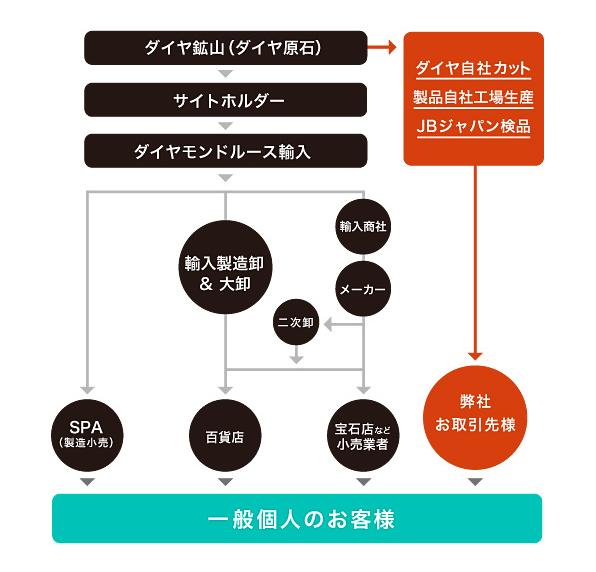 J.B.ジャパン 流通経路 image
