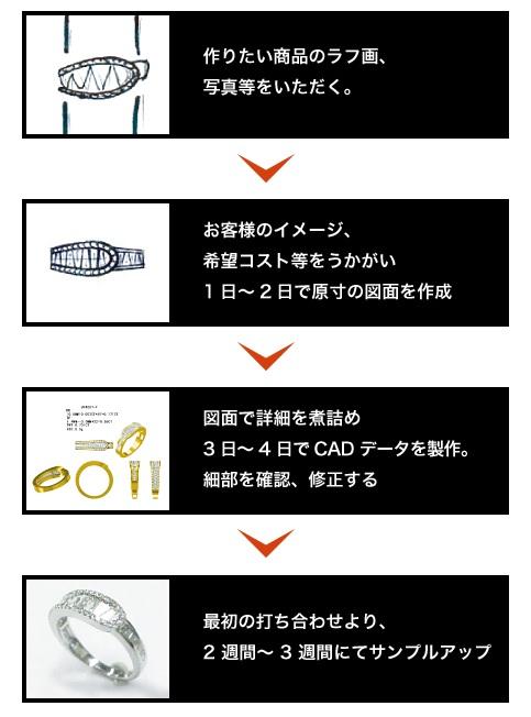 J.B.ジャパン OEM制作の流れ imge