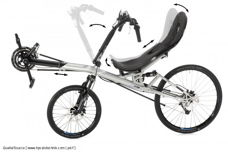 Bei zweirädrigen Liegerädern besteht eine Vielzahl an unterschiedlichen Einstellungsmöglichkeiten bei Sitzposition, Sitzhöhe, Lenkerposition und Beinlänge.