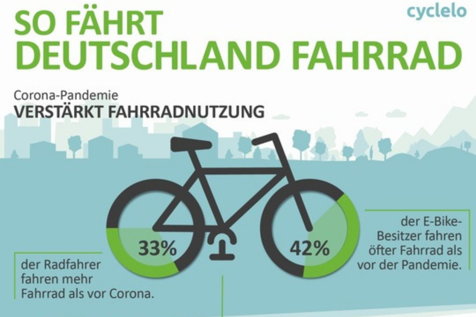 Umfrage Weltfahrradtag: So fährt Deutschland Fahrrad