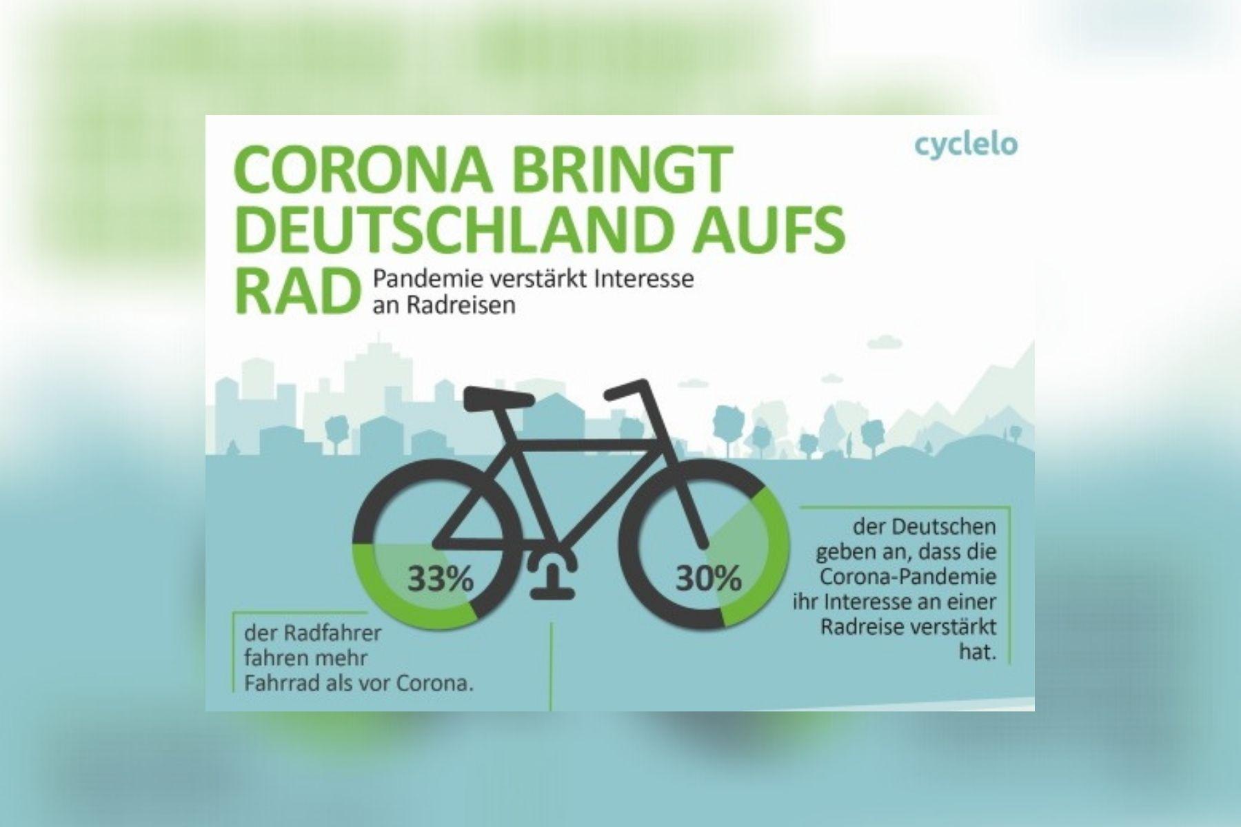 Umfrage: Corona-Pandemie verstärkt Interesse an Radreisen