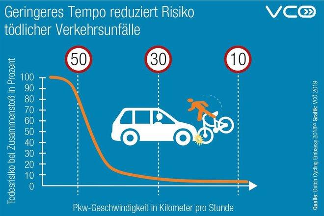 Bildquelle: https://www.openpetition.de/petition/online/verkehrssicherheit-erhoehen-stvo-novelle-beibehalten
