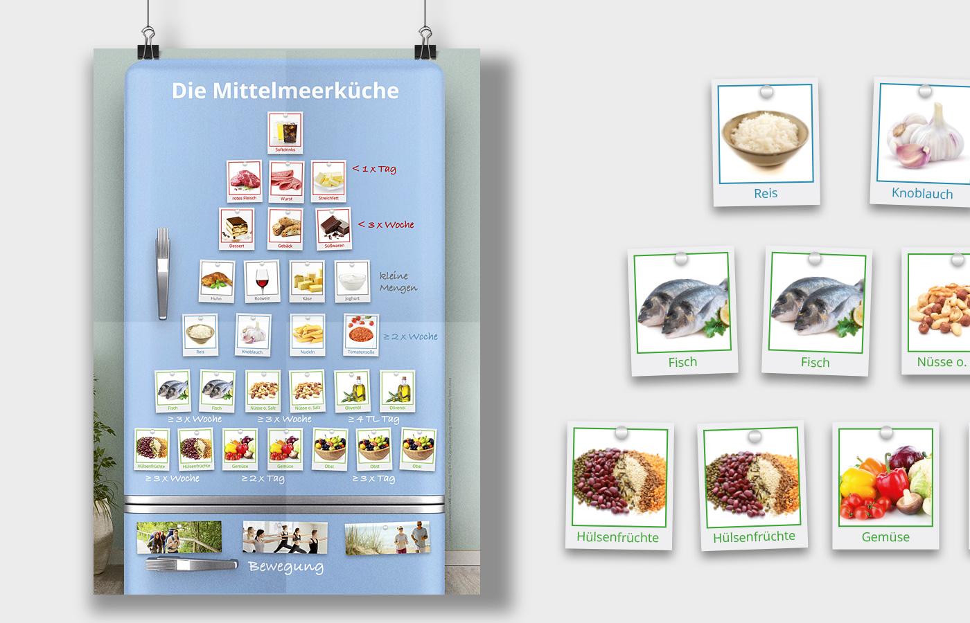 Poster zu mediteraner Ernährung, Gesundheitsakadamie UKE
