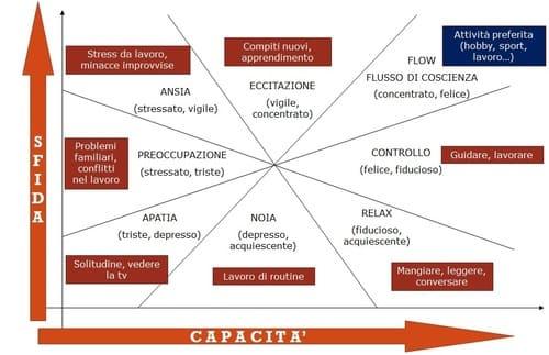 Fonte: www.pragmatica-mente.com