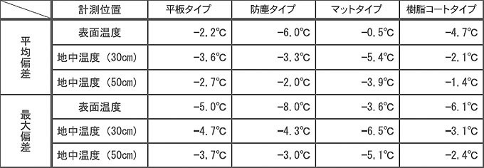 一般舗装を基準とした日最高温度の偏差(平成22年6〜同年8月)